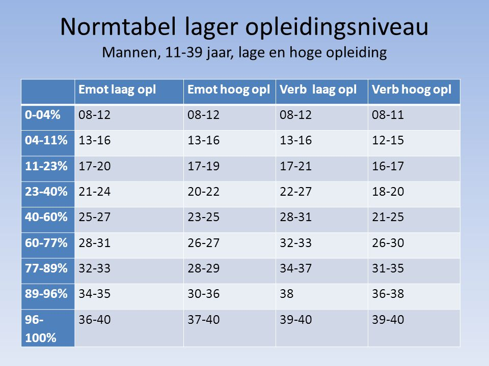 Normtabel lager opleidingsniveau Mannen, 11-39 jaar, lage en hoge opleiding Emot laag oplEmot hoog oplVerb laag oplVerb hoog opl 0-04%08-12 08-11 04-1