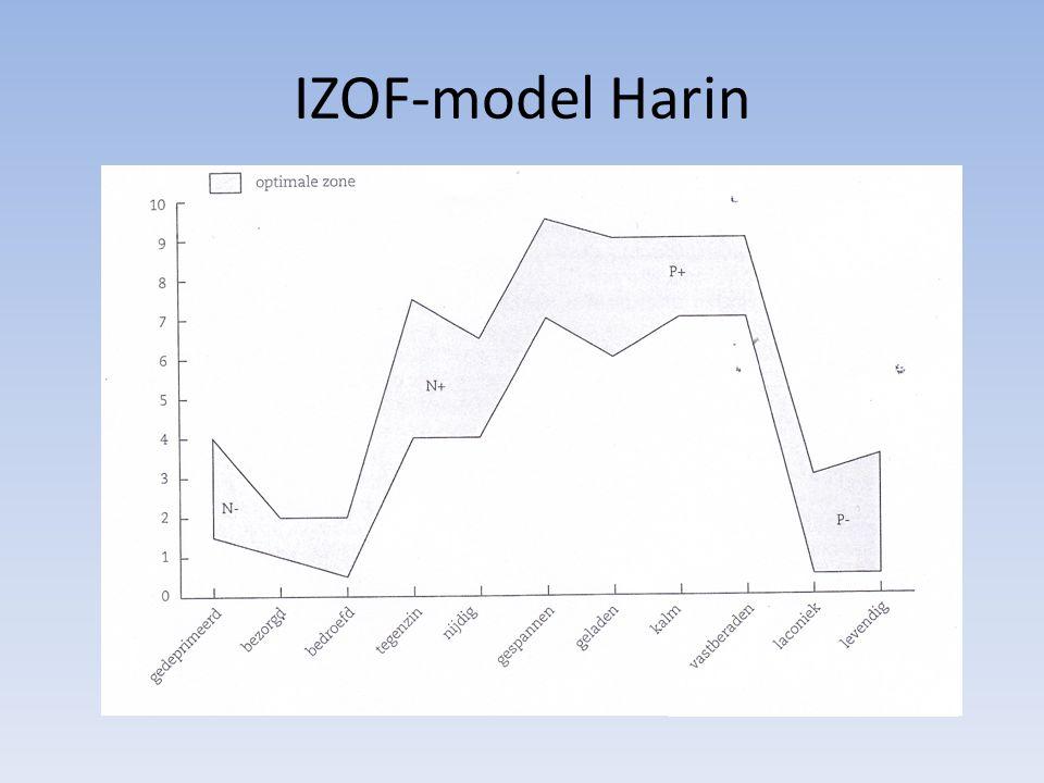 IZOF-model Harin
