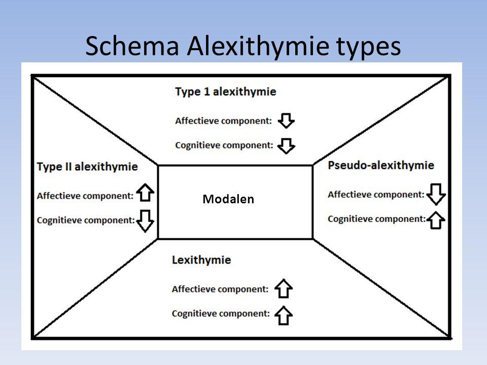 Schema Alexithymie types Modalen