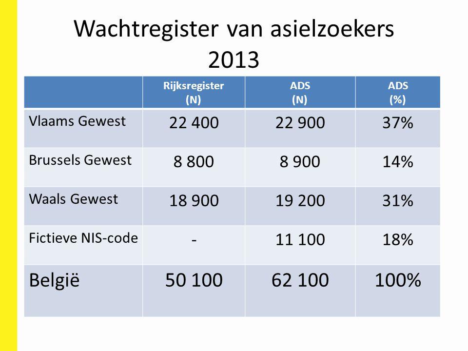 Wachtregister van asielzoekers 2013 Rijksregister (N) ADS (N) ADS (%) Vlaams Gewest 22 40022 90037% Brussels Gewest 8 8008 90014% Waals Gewest 18 9001