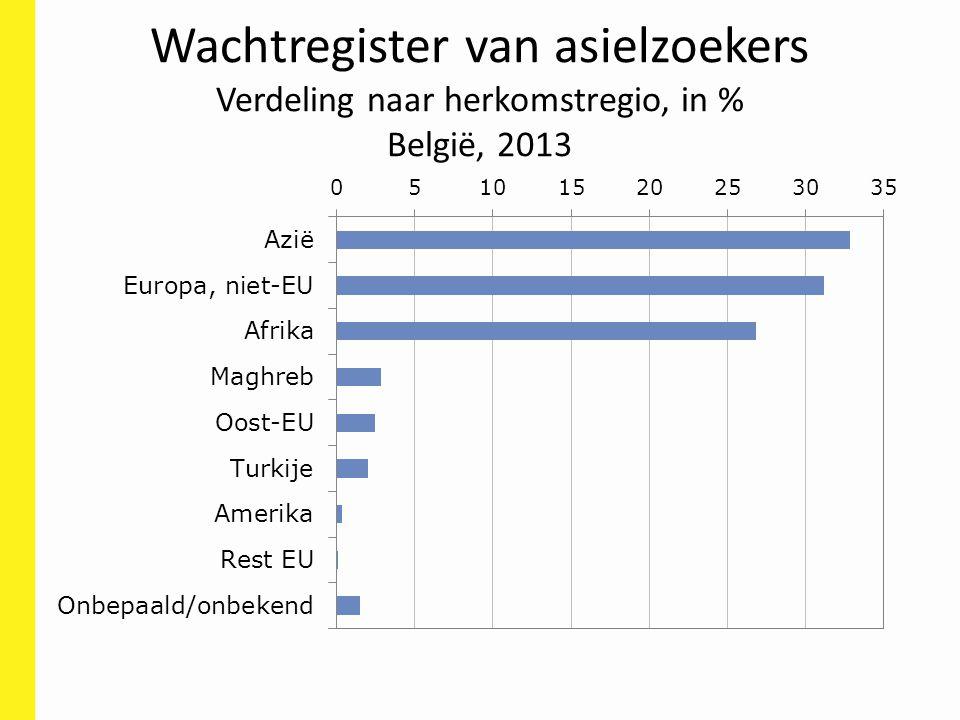 Wachtregister van asielzoekers Verdeling naar herkomstregio, in % België, 2013