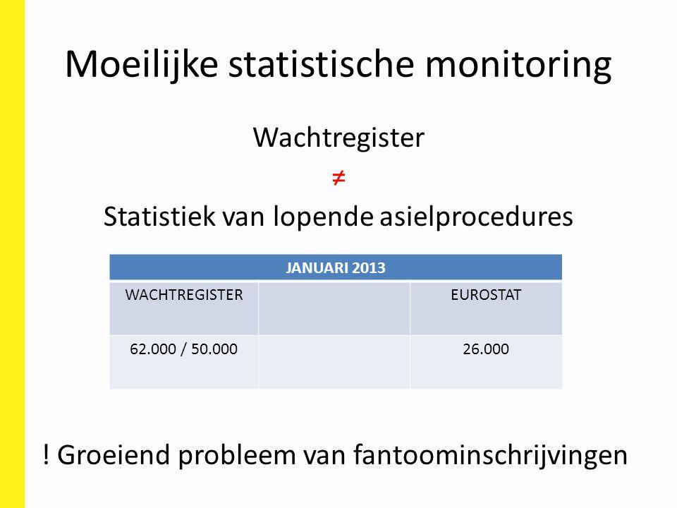 Moeilijke statistische monitoring Wachtregister ≠ Statistiek van lopende asielprocedures ! Groeiend probleem van fantoominschrijvingen JANUARI 2013 WA
