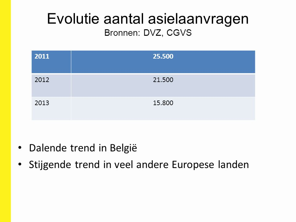 Evolutie aantal asielaanvragen Bronnen: DVZ, CGVS Dalende trend in België Stijgende trend in veel andere Europese landen 201125.500 201221.500 201315.
