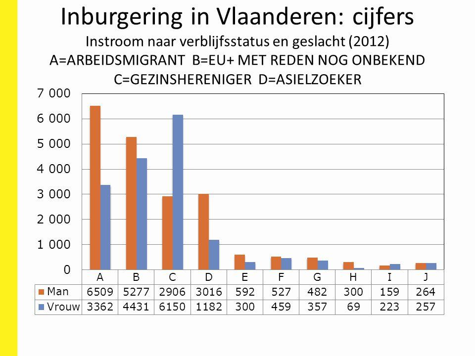 Inburgering in Vlaanderen: cijfers Instroom naar verblijfsstatus en geslacht (2012) A=ARBEIDSMIGRANT B=EU+ MET REDEN NOG ONBEKEND C=GEZINSHERENIGER D=