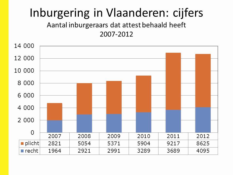 Inburgering in Vlaanderen: cijfers Aantal inburgeraars dat attest behaald heeft 2007-2012