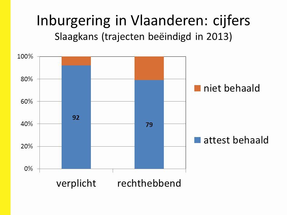 Inburgering in Vlaanderen: cijfers Slaagkans (trajecten beëindigd in 2013)