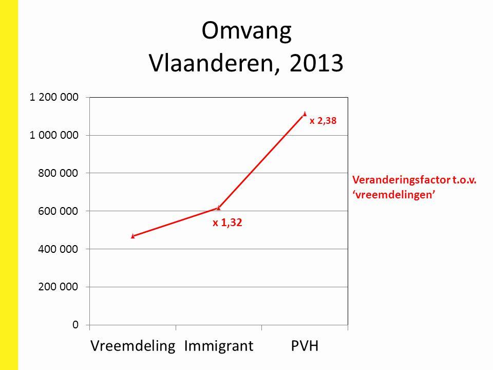 Omvang Vlaanderen, 2013 Veranderingsfactor t.o.v. 'vreemdelingen'