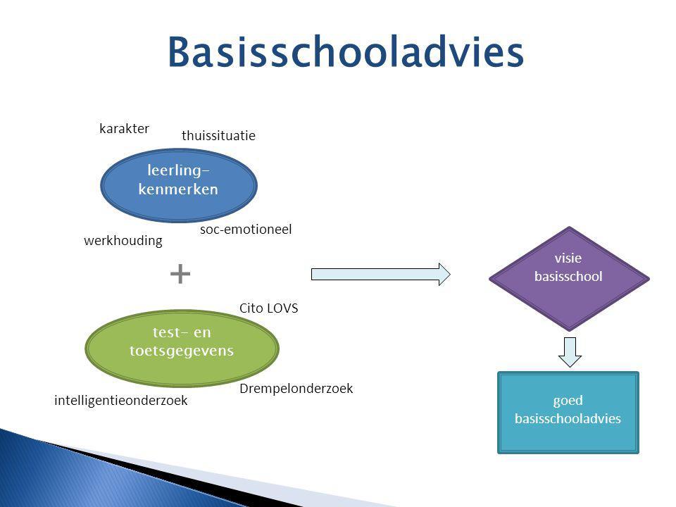 Basisschooladvies leerling- kenmerke n test- en toetsgegevens werkhouding thuissituatie karakter soc-emotioneel visie basisschool goed basisschooladvi