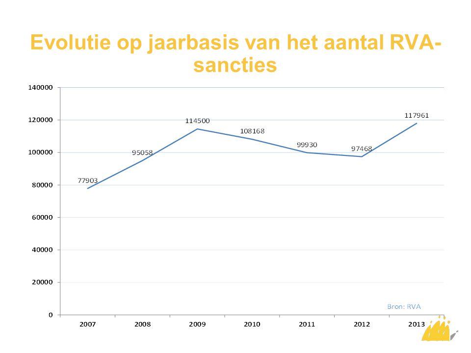 Evolutie op jaarbasis van het aantal RVA- sancties