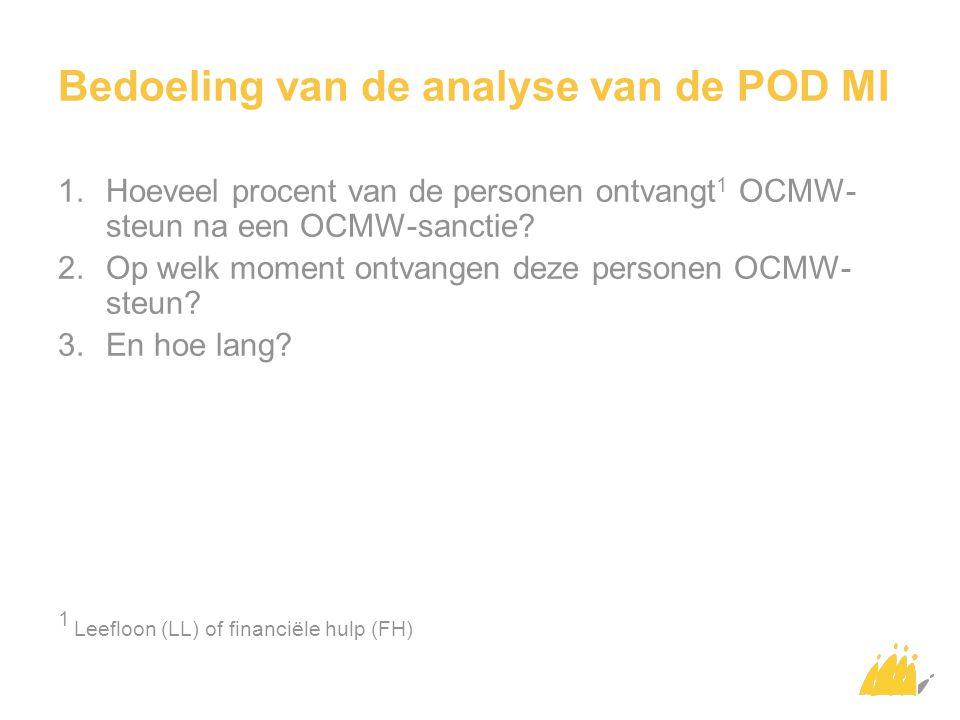 Bedoeling van de analyse van de POD MI 1.Hoeveel procent van de personen ontvangt 1 OCMW- steun na een OCMW-sanctie.