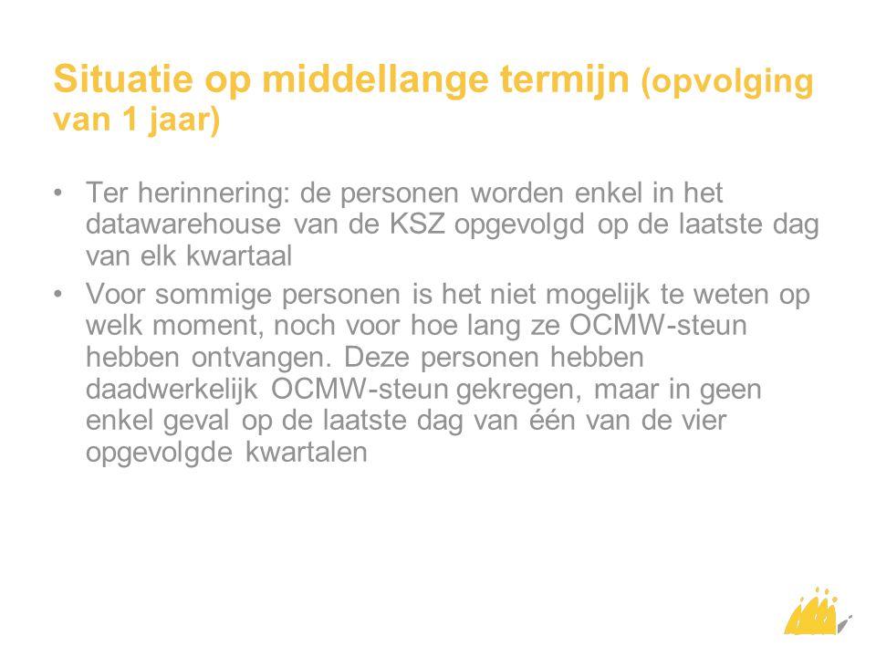 WEBSTEK http://www.mi-is.be/be-nl/studies-publicaties- en-statistieken/statistieken E-mail vraag@mi-is.be