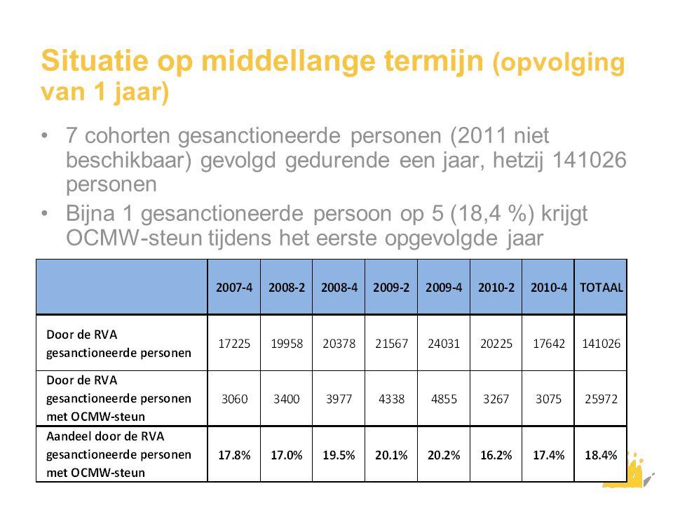 Situatie op middellange termijn (opvolging van 1 jaar) 7 cohorten gesanctioneerde personen (2011 niet beschikbaar) gevolgd gedurende een jaar, hetzij 141026 personen Bijna 1 gesanctioneerde persoon op 5 (18,4 %) krijgt OCMW-steun tijdens het eerste opgevolgde jaar