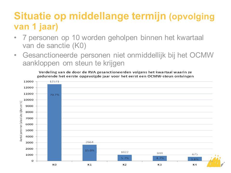 Situatie op middellange termijn (opvolging van 1 jaar) De helft van de gesanctioneerde personen verblijft niet langer dan een kwartaal bij het OCMW (1K) Gemiddeld bedraagt de verblijfsduur bij het OCMW 1,4 kwartaal in het eerste opgevolgde jaar