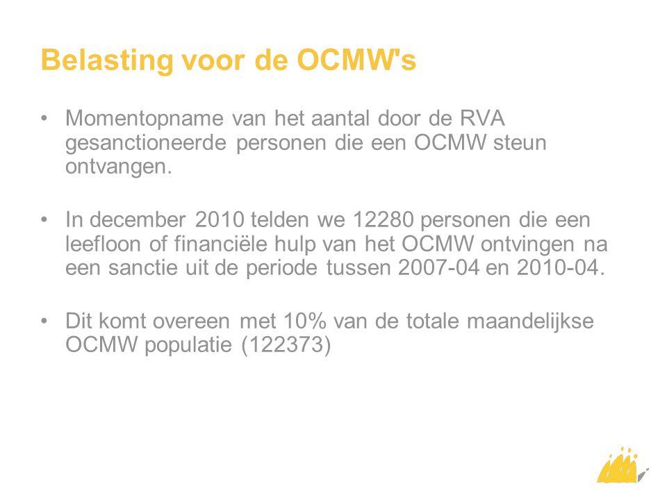 Belasting voor de OCMW s Momentopname van het aantal door de RVA gesanctioneerde personen die een OCMW steun ontvangen.