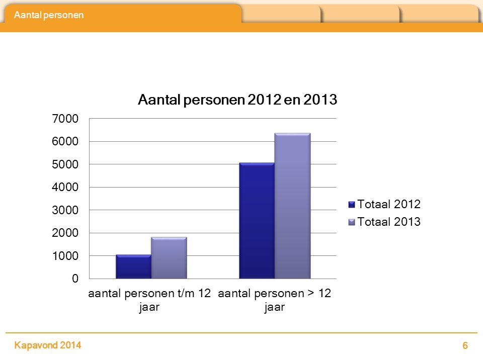Aantal personen Kapavond 2014 6