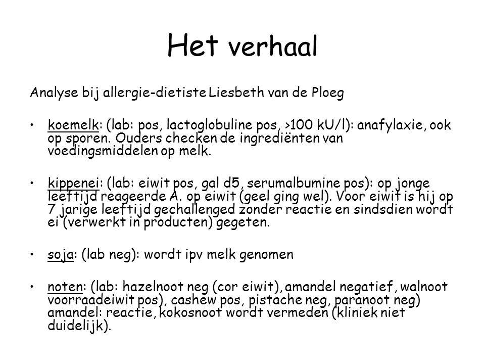 Het verhaal Analyse bij allergie-dietiste Liesbeth van de Ploeg koemelk: (lab: pos, lactoglobuline pos, >100 kU/l): anafylaxie, ook op sporen. Ouders