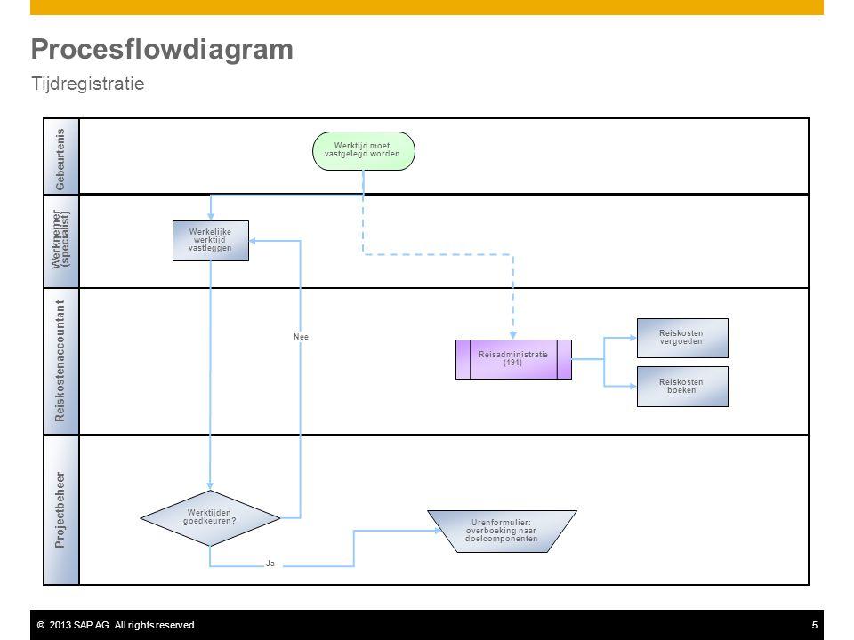 ©2013 SAP AG. All rights reserved.5 Procesflowdiagram Tijdregistratie Werknemer (specialist) Werktijden goedkeuren? Reisadministratie (191) Werkelijke