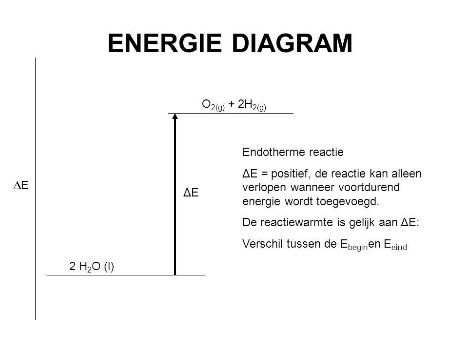 2 H 2 O (l) O 2(g) + 2H 2(g) ΔE ENERGIE DIAGRAM EE Endotherme reactie ΔE = positief, de reactie kan alleen verlopen wanneer voortdurend energie wordt toegevoegd.