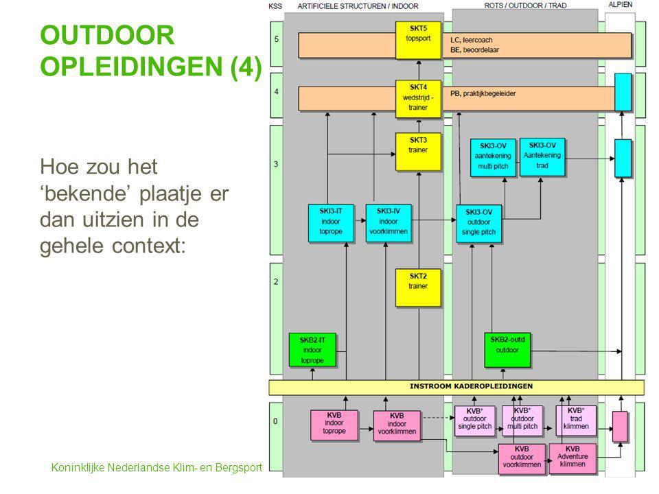 Koninklijke Nederlandse Klim- en Bergsport Vereniging OUTDOOR OPLEIDINGEN (4) Hoe zou het 'bekende' plaatje er dan uitzien in de gehele context: