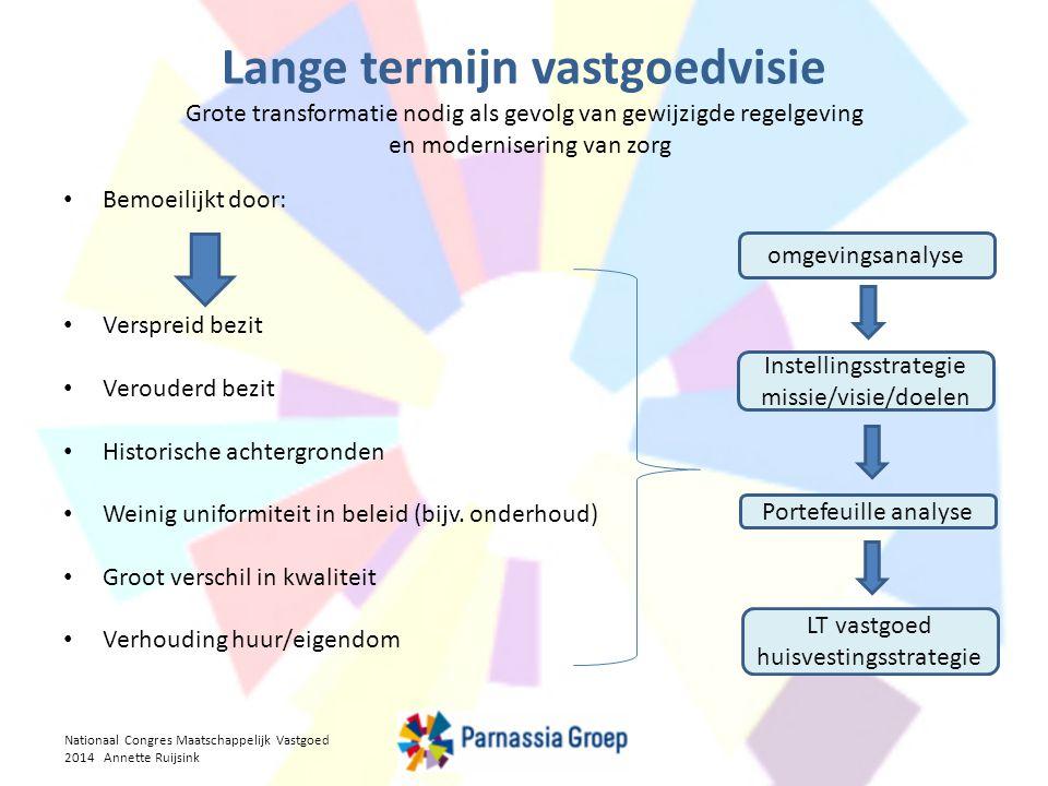 Lange termijn vastgoedvisie Grote transformatie nodig als gevolg van gewijzigde regelgeving en modernisering van zorg omgevingsanalyse Instellingsstra