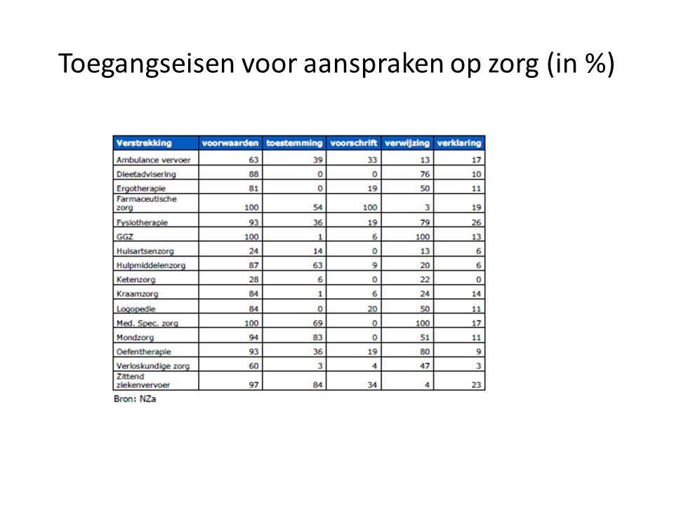 Toegangseisen voor aanspraken op zorg (in %)