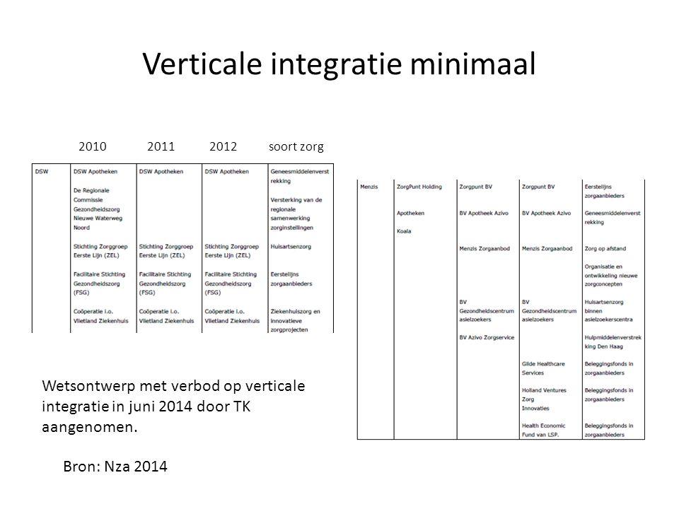 Verticale integratie minimaal 2010 2011 2012 soort zorg Bron: Nza 2014 Wetsontwerp met verbod op verticale integratie in juni 2014 door TK aangenomen.