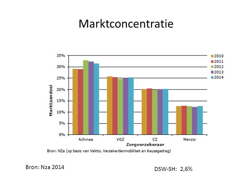 Marktconcentratie DSW-SH: 2,6% Bron: Nza 2014