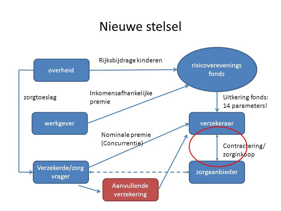 Ondersteunende instrumenten MBI: Macrobeheersingsinstrument (2012) - pragmatisch maar verkeerde prikkel en impopulair Bestuurlijk Hoofdlijnenakkoord: VWS, NVZ, NFU, ZKN en ZN - Maximering van de volumegroei: 2014: 1,5%; 2015-2017: 1% - Gemeenschappelijke verantwoordelijkheid - Netwerkbesturing
