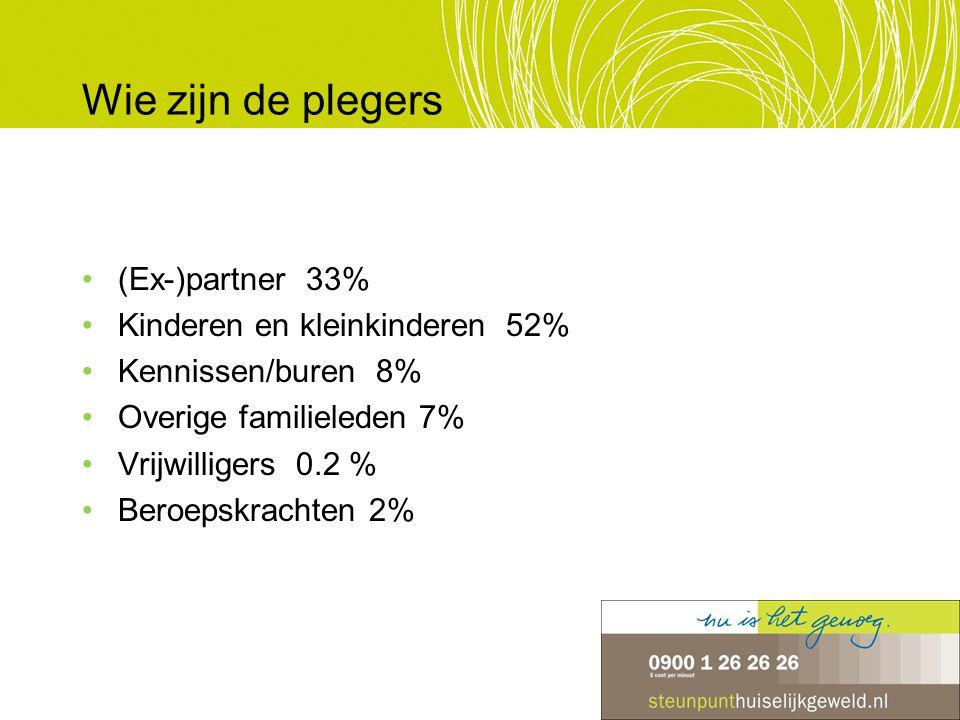 Wie zijn de plegers (Ex-)partner 33% Kinderen en kleinkinderen 52% Kennissen/buren 8% Overige familieleden 7% Vrijwilligers 0.2 % Beroepskrachten 2%