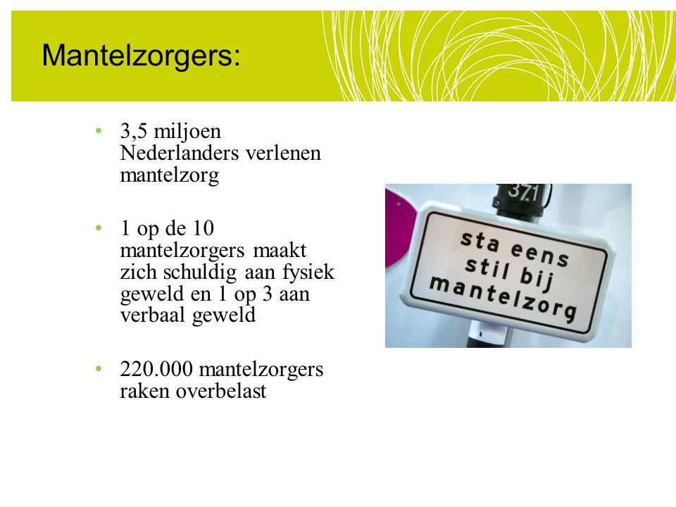 3,5 miljoen Nederlanders verlenen mantelzorg 1 op de 10 mantelzorgers maakt zich schuldig aan fysiek geweld en 1 op 3 aan verbaal geweld 220.000 mante