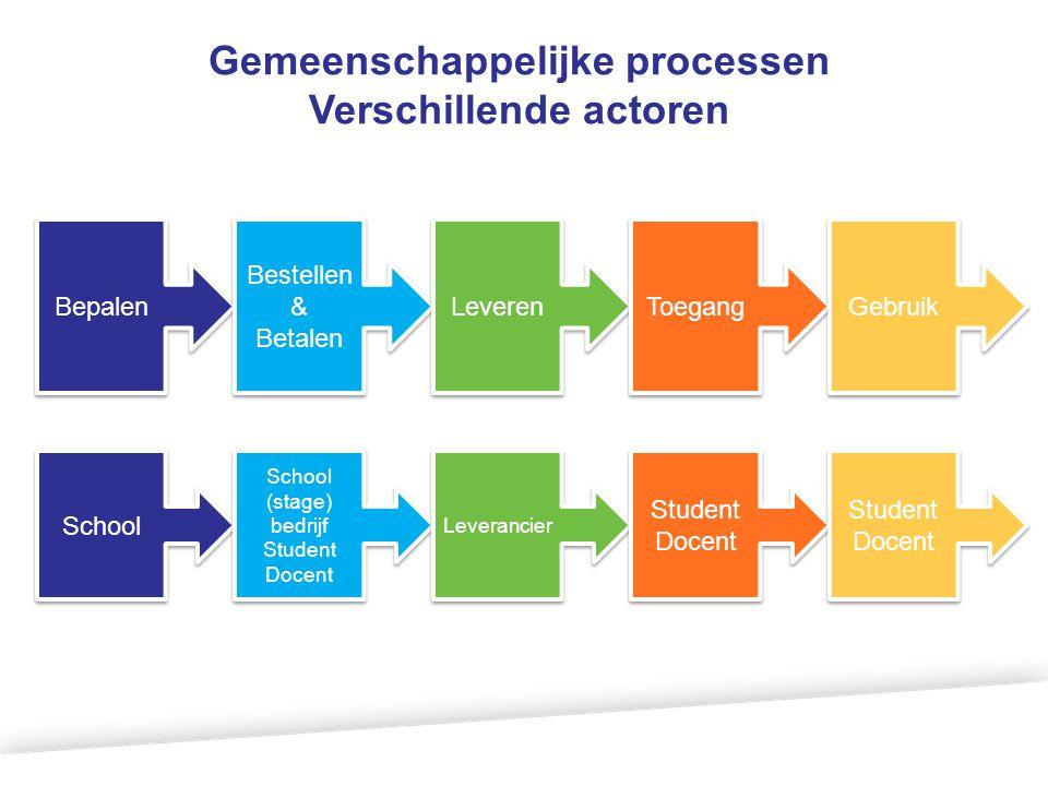 Gemeenschappelijke processen Verschillende actoren Bepalen Bestellen & Betalen Leveren Toegang Gebruik School (stage) bedrijf Student Docent School (s