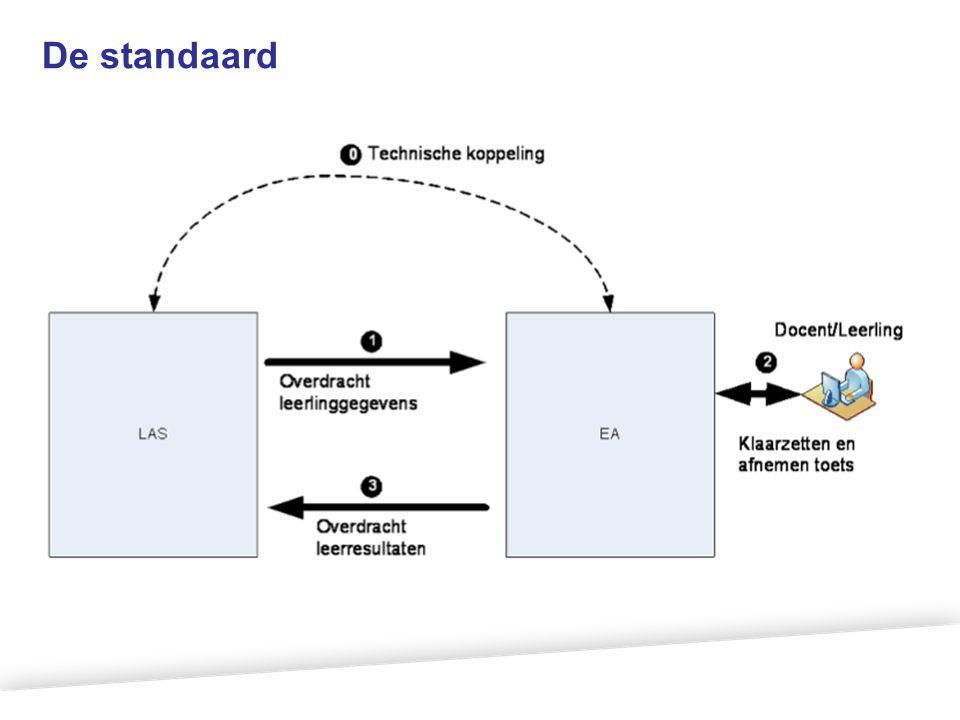 Aanpak Het project maakt een duidelijk onderscheid tussen de doorontwikkeling van de UWLR standaard, het inbouwen en het invoeren van de huidige standaard.