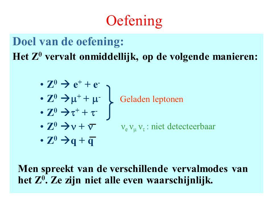 Oefening Doel van de oefening: Het Z 0 vervalt onmiddellijk, op de volgende manieren: Z 0  e + + e - Z 0   + +  - Z 0   + +  - Z 0  + Z 0  q + q Men spreekt van de verschillende vervalmodes van het Z 0.