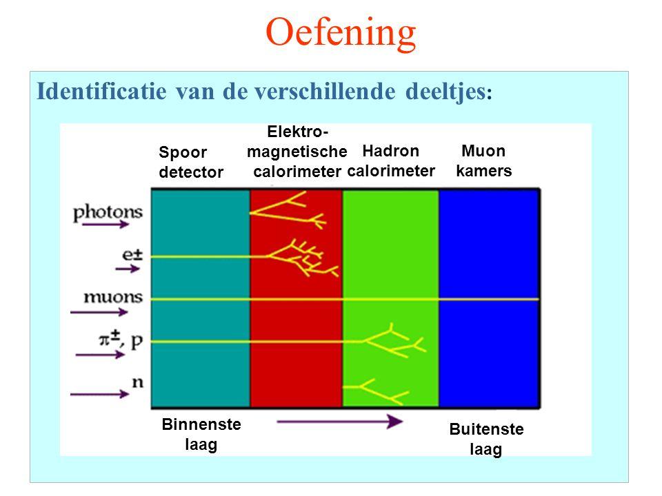 Identificatie van de verschillende deeltjes : Oefening Spoor detector Muon kamers Elektro- magnetische calorimeter Hadron calorimeter Binnenste laag Buitenste laag