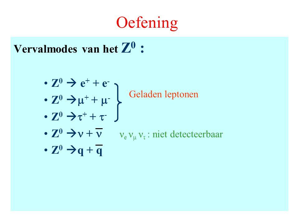 Oefening Vervalmodes van het Z 0 : Z 0  e + + e - Z 0   + +  - Z 0   + +  - Z 0  + Z 0  q + q Geladen leptonen ν e ν μ ν τ : niet detecteerba