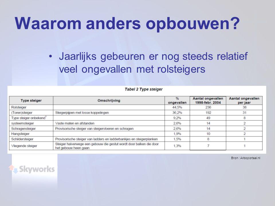 Jaarlijks gebeuren er nog steeds relatief veel ongevallen met rolsteigers Bron : Arboportaal.nl