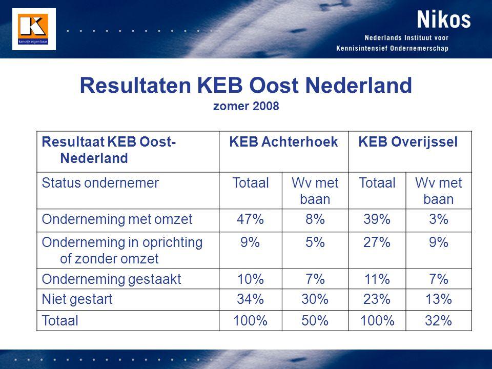 Resultaten KEB Oost Nederland zomer 2008 Resultaat KEB Oost- Nederland KEB AchterhoekKEB Overijssel Status ondernemerTotaalWv met baan TotaalWv met baan Onderneming met omzet47%8%39%3% Onderneming in oprichting of zonder omzet 9%5%27%9% Onderneming gestaakt10%7%11%7% Niet gestart34%30%23%13% Totaal100%50%100%32%