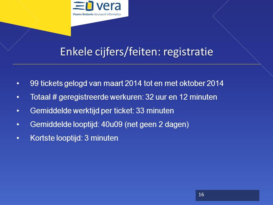 Enkele cijfers/feiten: registratie 99 tickets gelogd van maart 2014 tot en met oktober 2014 Totaal # geregistreerde werkuren: 32 uur en 12 minuten Gem