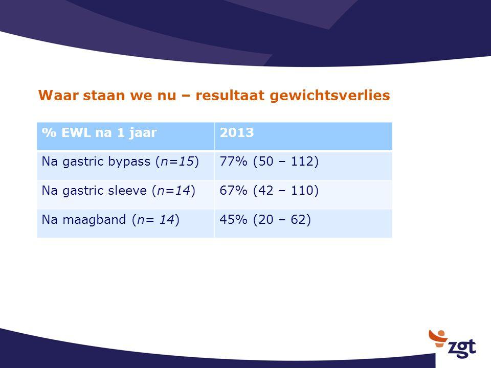 Waar staan we nu – resultaat gewichtsverlies % EWL na 1 jaar2013 Na gastric bypass (n=15)77% (50 – 112) Na gastric sleeve (n=14)67% (42 – 110) Na maag