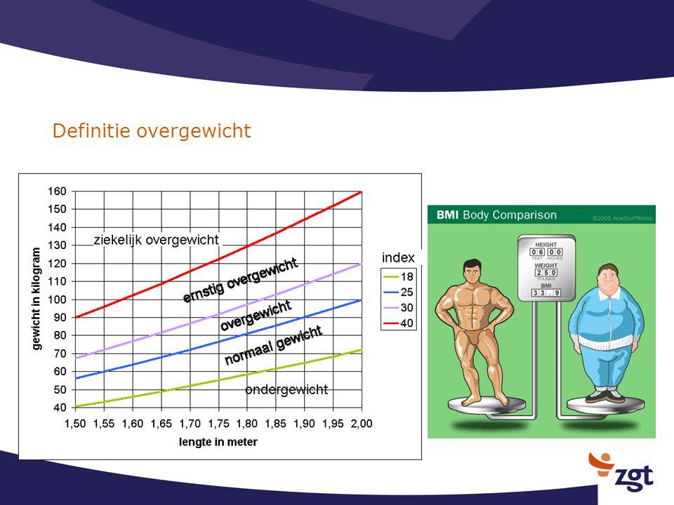 Definitie overgewicht