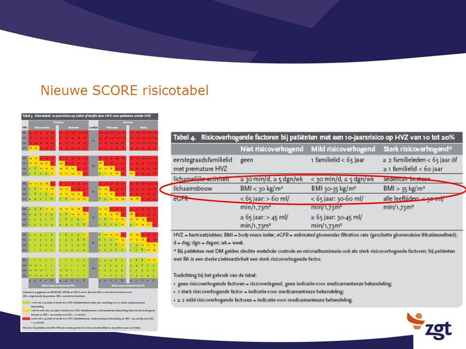 Prospectief gerandomiseerde studie 218 patienten verdeeld over 3 groepen.