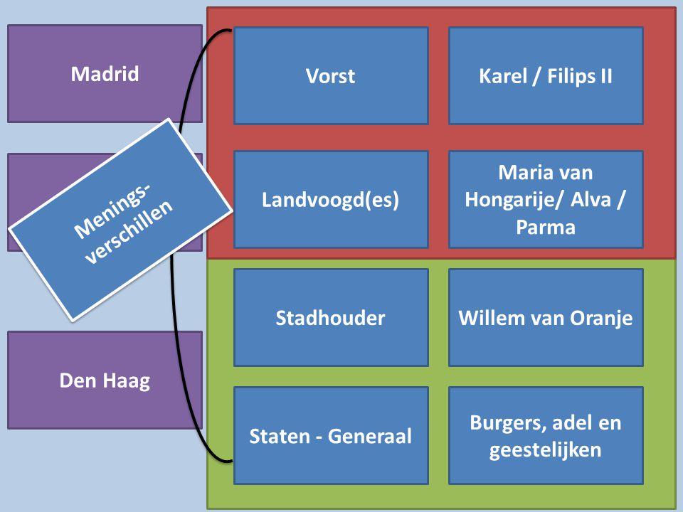 Vorst Landvoogd(es) Stadhouder Staten - Generaal Karel / Filips II Maria van Hongarije/ Alva / Parma Willem van Oranje Burgers, adel en geestelijken M