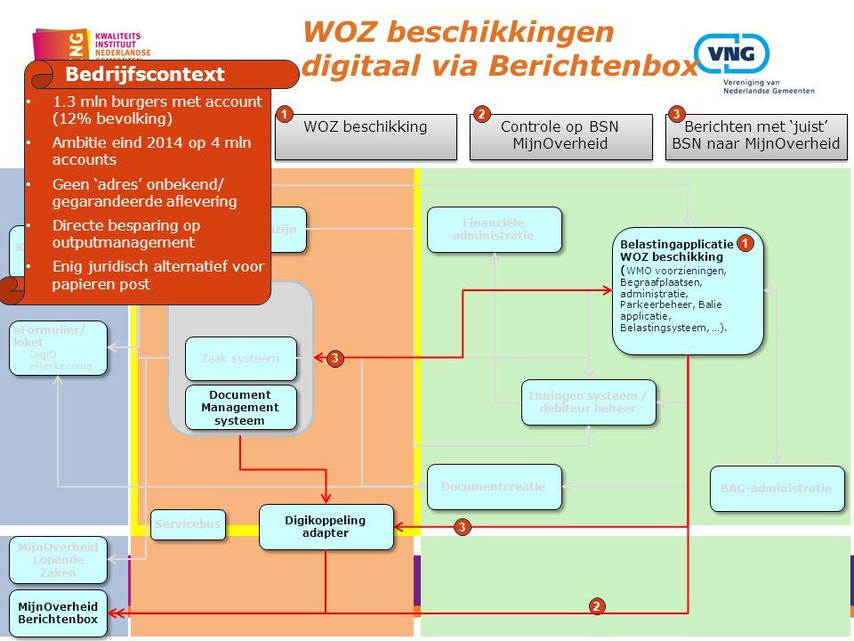 Gegevens magazijn Zaak/DMS Services Document Management systeem Zaak systeem Belastingapplicatie WOZ beschikking ( WMO voorzieningen, Begraafplaatsen,