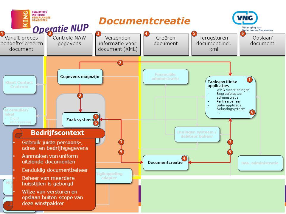 Documentcreatie Gegevens magazijn Zaak/DMS Services Document Management systeem Zaak systeem Taakspecifieke applicaties -WMO voorzieningen -Begraafpla