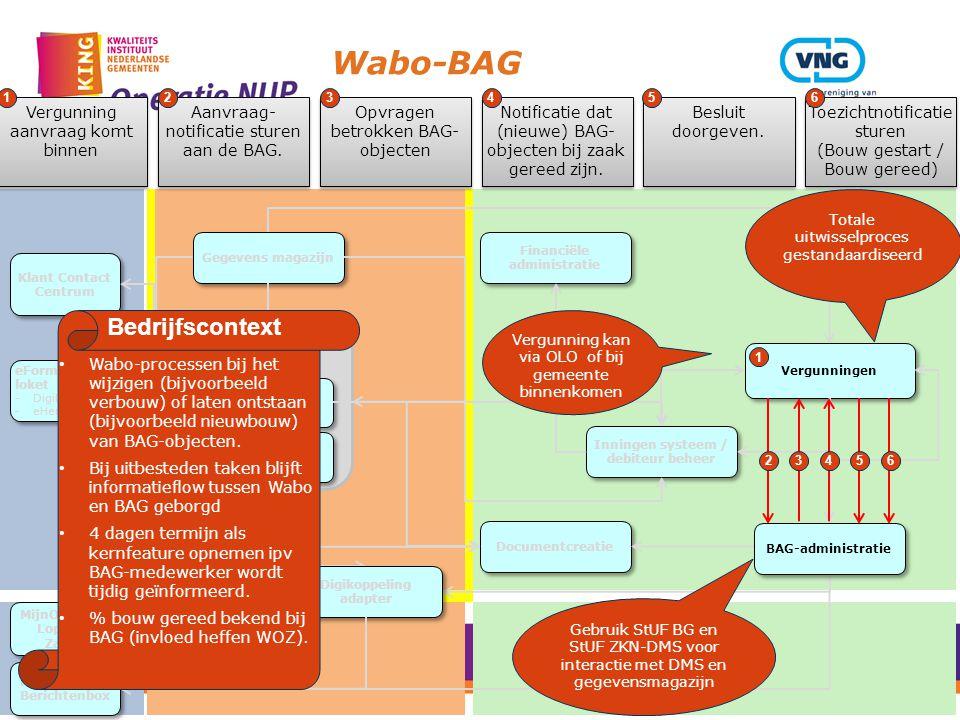 Wabo-BAG Gegevens magazijn Zaak/DMS Services Document Management systeem Zaak systeem Vergunningen Financiële administratie Inningen systeem / debiteu
