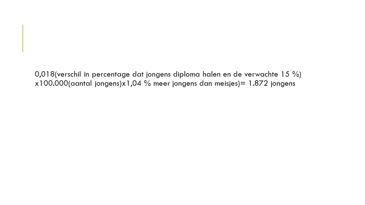 VRAAG 4 Waarom spreekt de auteur van 'geen probleem, maar een drama voor Nederland'?