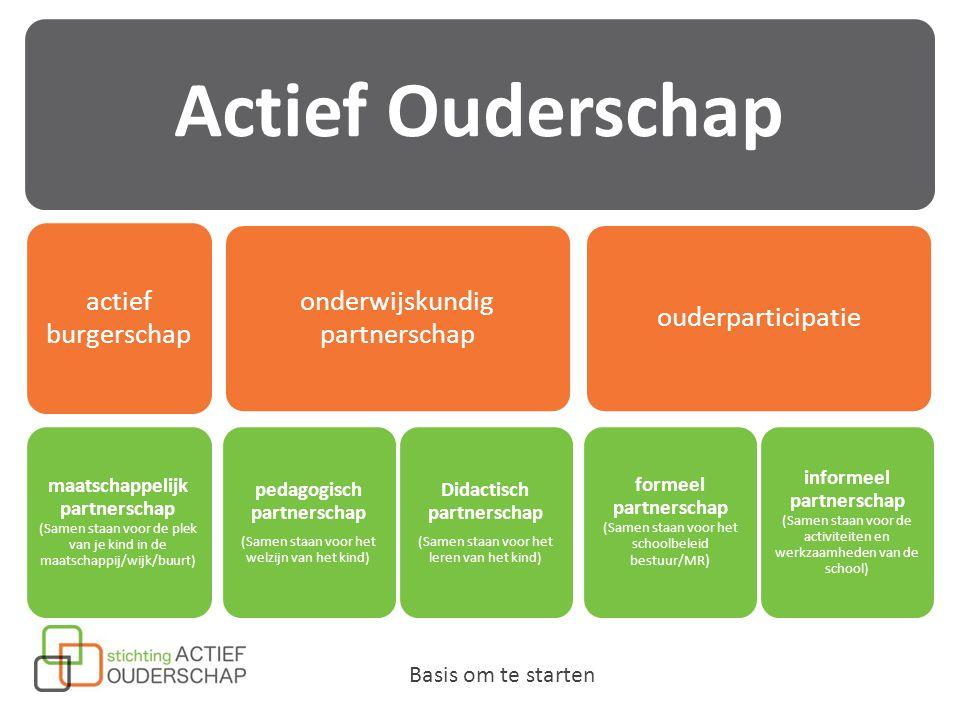 Actief Ouderschap actief burgerschap maatschappelijk partnerschap (Samen staan voor de plek van je kind in de maatschappij/wijk/buurt) onderwijskundig partnerschap pedagogisch partnerschap (Samen staan voor het welzijn van het kind) Didactisch partnerschap (Samen staan voor het leren van het kind) ouderparticipatie formeel partnerschap (Samen staan voor het schoolbeleid bestuur/MR ) informeel partnerschap (Samen staan voor de activiteiten en werkzaamheden van de school) Basis om te starten