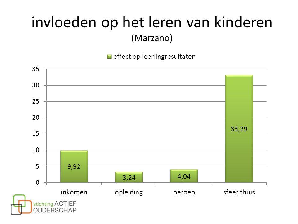invloeden op het leren van kinderen (Marzano)