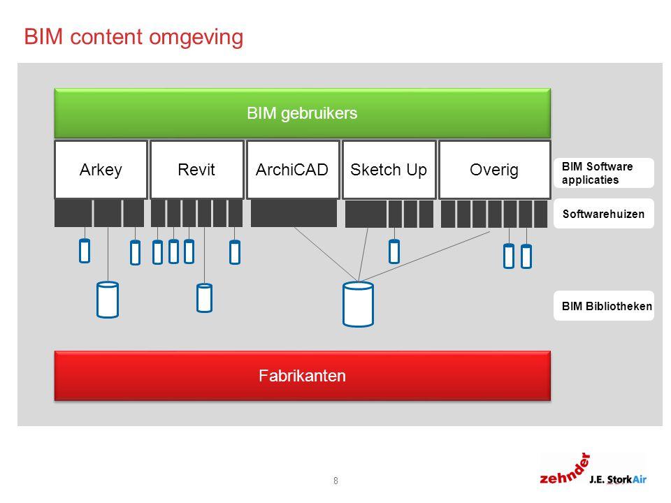 6.0 6.8 11.8 8.8 0 8 Fabrikanten BIM gebruikers ArkeyRevit Sketch Up Overig ArchiCAD BIM content omgeving BIM Software applicaties Softwarehuizen BIM