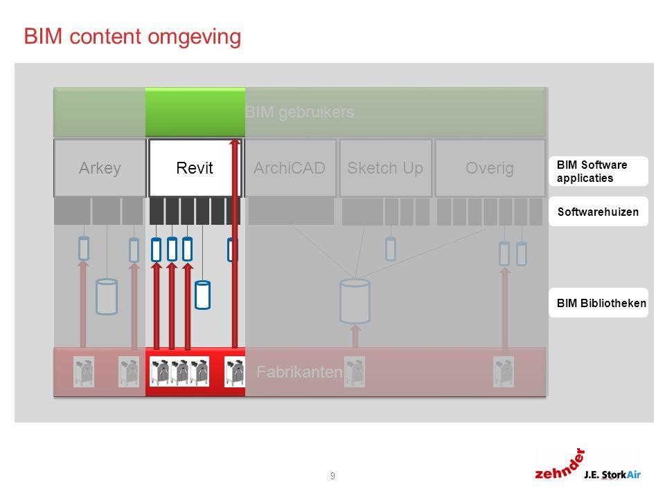 6.0 6.8 11.8 8.8 0 10 Fabrikanten BIM gebruikers ArkeyRevit Sketch Up Overig ArchiCAD BIM Software applicaties Softwarehuizen BIM Bibliotheken BIM content omgeving